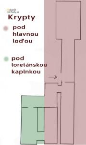 Krypty v Čiernom kláštore v Malackách. Plánik podzemnej časti.
