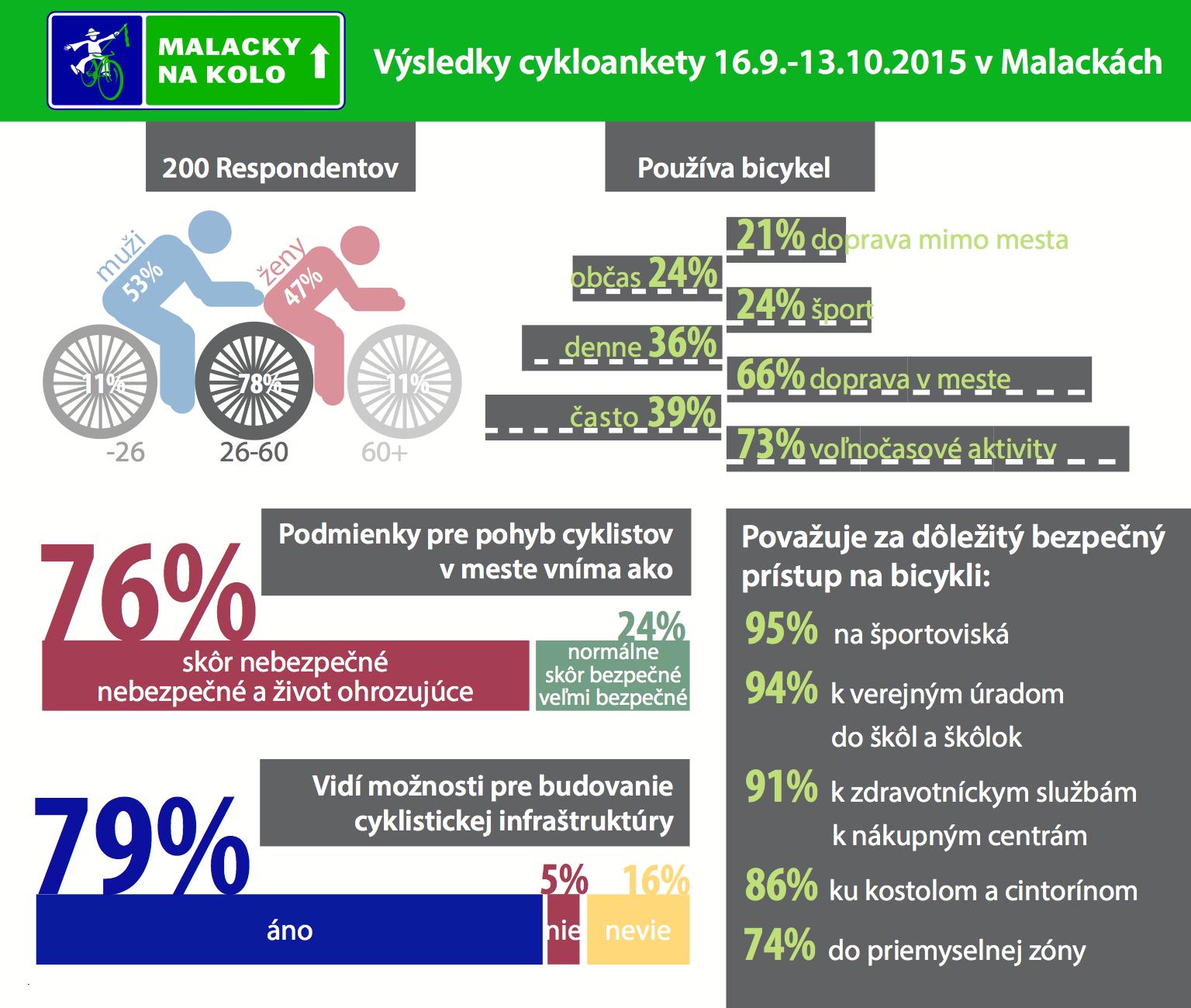 infografika_nakolo_2015_final