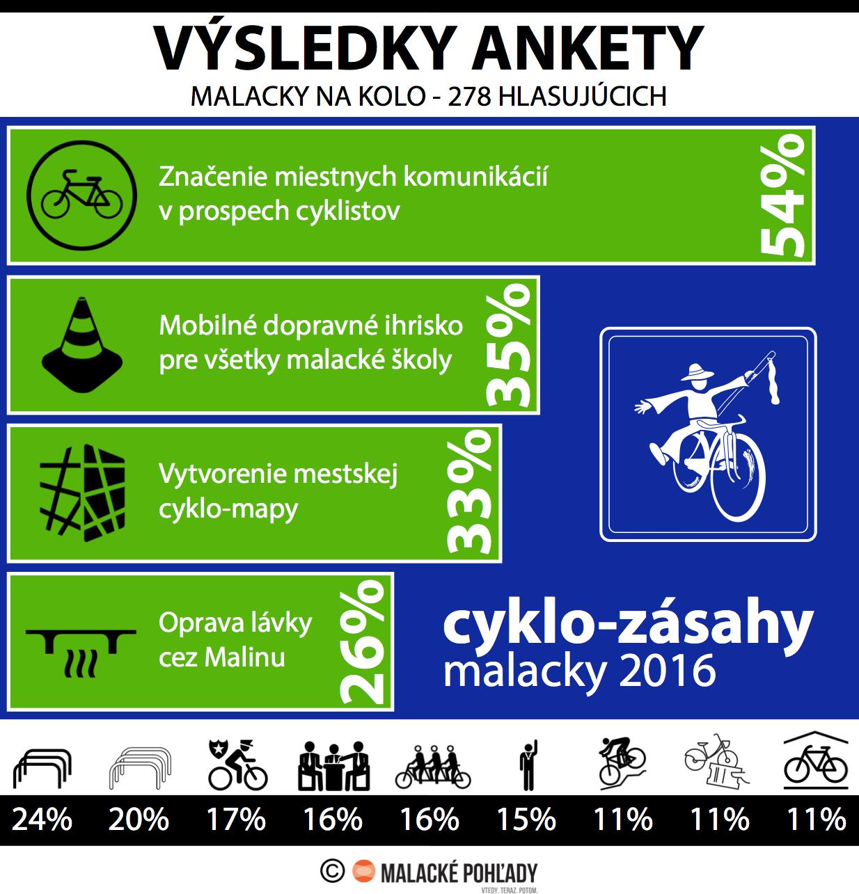cyklozasahy2016_Final_MA_vysledky