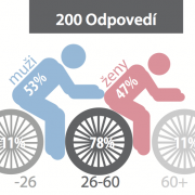 Výsledky ankety k cyklodoprave