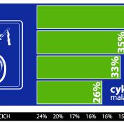 Malačania vybrali cyklozásahy 2016