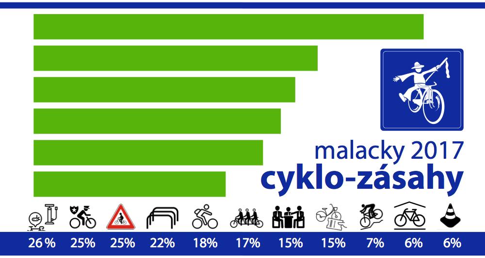 Výsledky hlasovania o cyklozásahoch 2017